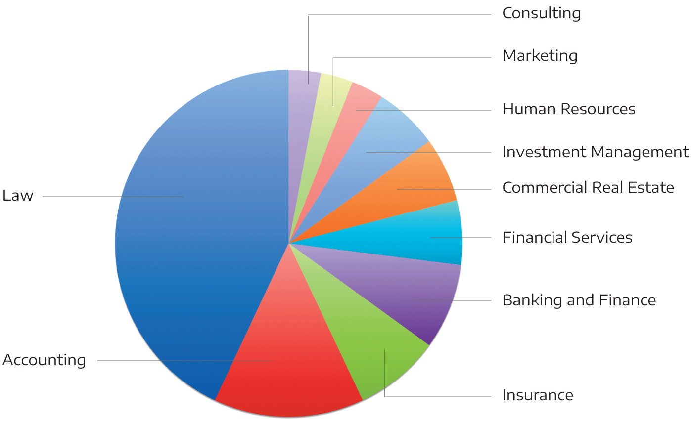 Pie chart of advisor specialties